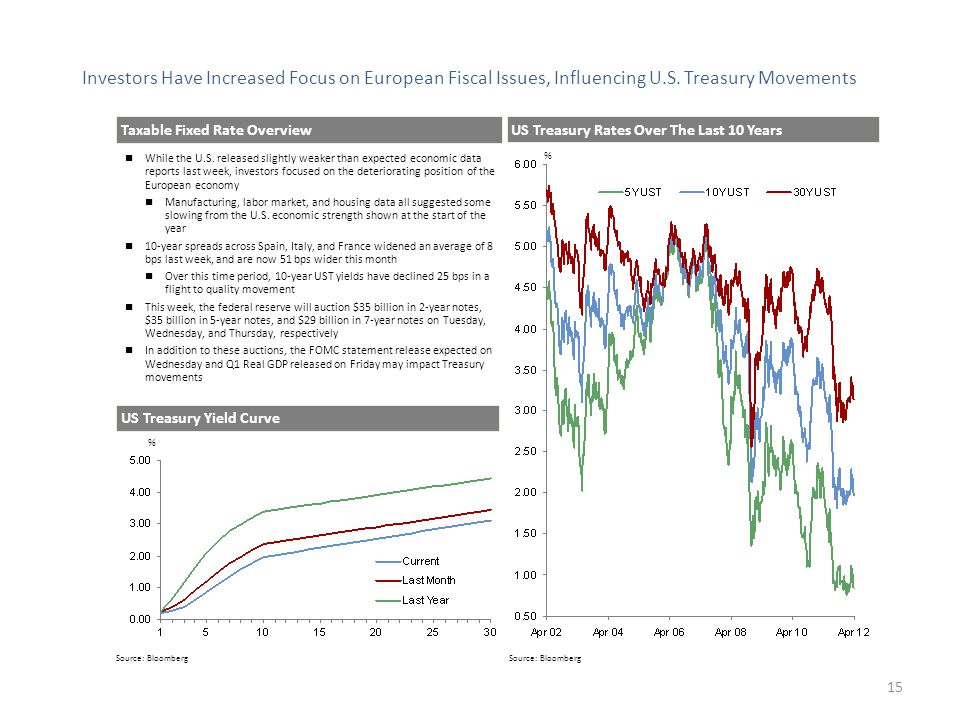 Investors Have Increased Focus on European Fiscal Issues, Influencing U.S.