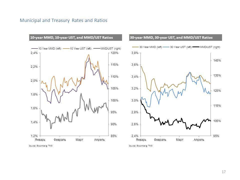 Source: Bloomberg; TM3 Municipal and Treasury Rates and Ratios Source: Bloomberg; TM3 10-year MMD, 10-year UST, and MMD/UST Ratios 30-year MMD, 30-year UST, and MMD/UST Ratios 17