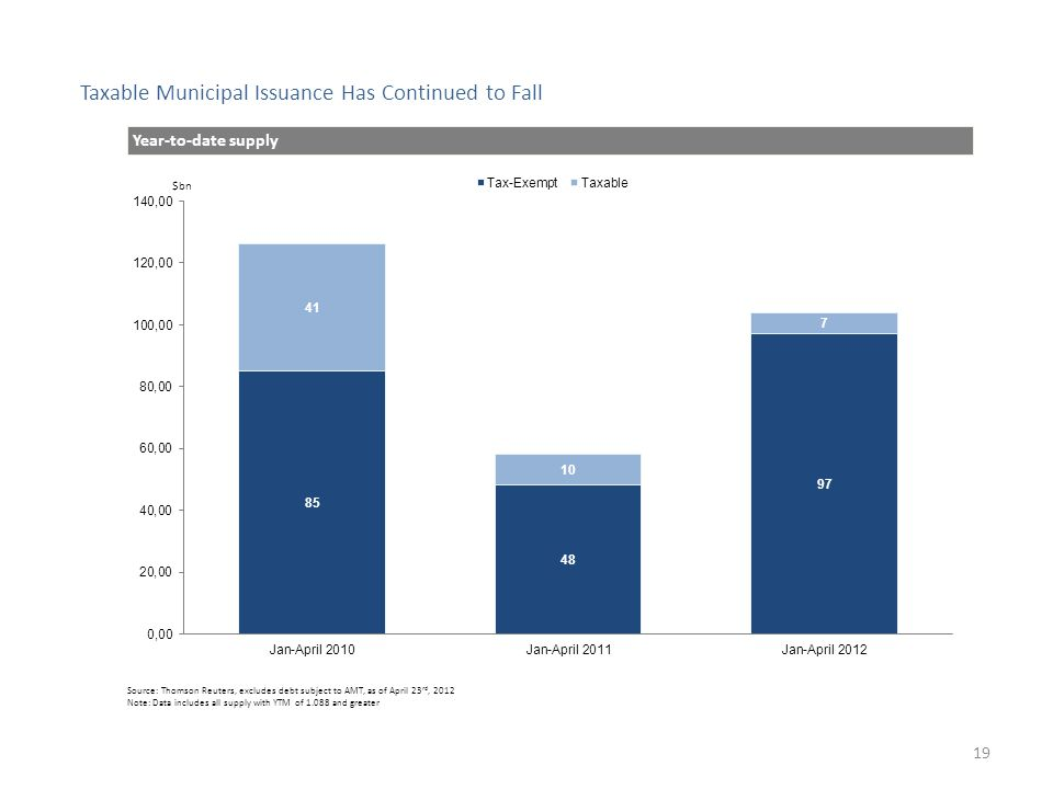 Taxable Municipal Issuance Has Continued to Fall $bn Source: Thomson Reuters, excludes debt subject to AMT, as of April 23 rd, 2012 Note: Data includes all supply with YTM of 1.088 and greater Year-to-date supply 19