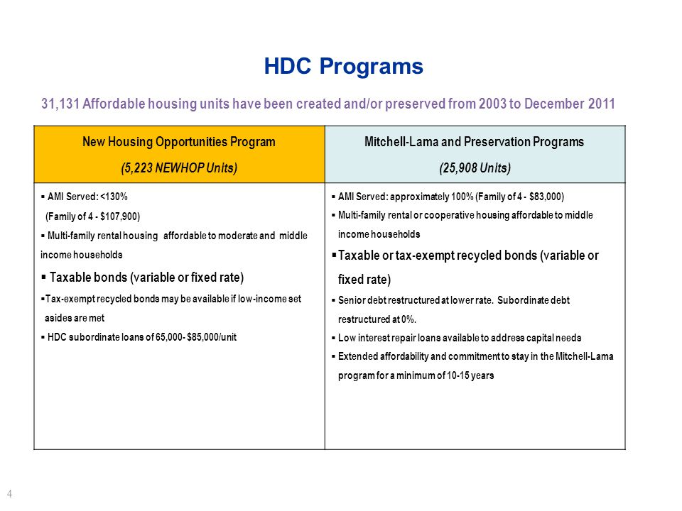 HDC Programs New Housing Opportunities Program (5,223 NEWHOP Units) Mitchell-Lama and Preservation Programs (25,908 Units) AMI Served: <130% (Family of 4 - $107,900) Multi-family rental housing affordable to moderate and middle income households Taxable bonds (variable or fixed rate) Tax-exempt recycled bonds may be available if low-income set asides are met HDC subordinate loans of 65,000- $85,000/unit AMI Served: approximately 100% (Family of 4 - $83,000) Multi-family rental or cooperative housing affordable to middle income households Taxable or tax-exempt recycled bonds (variable or fixed rate) Senior debt restructured at lower rate.