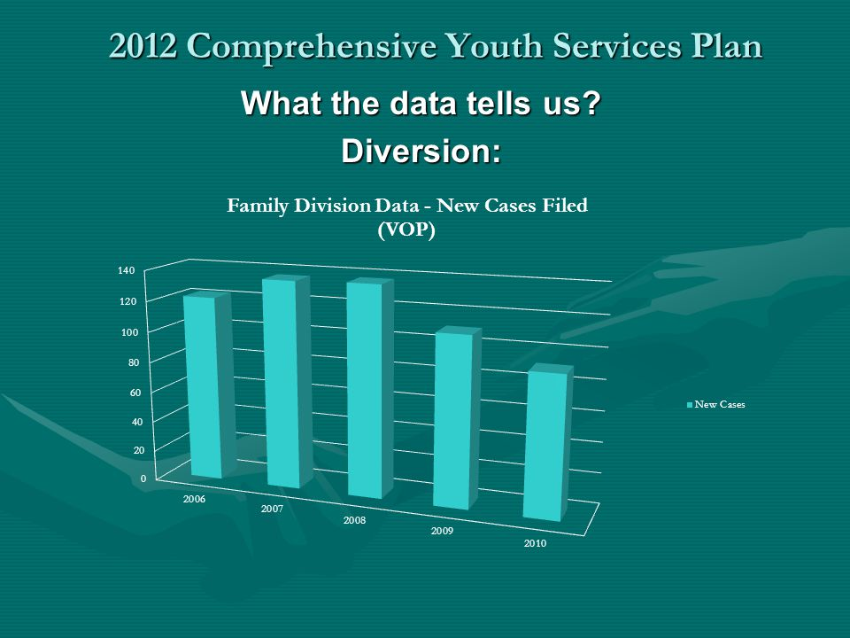 2012 Comprehensive Youth Services Plan What the data tells us? Diversion: