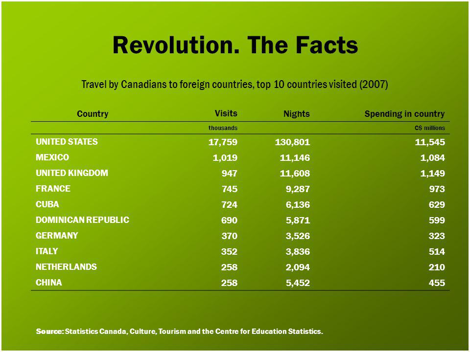 Revolution. The Facts Travel by Canadians to foreign countries, top 10 countries visited (2007) CountryVisitsNightsSpending in country thousands C$ mi