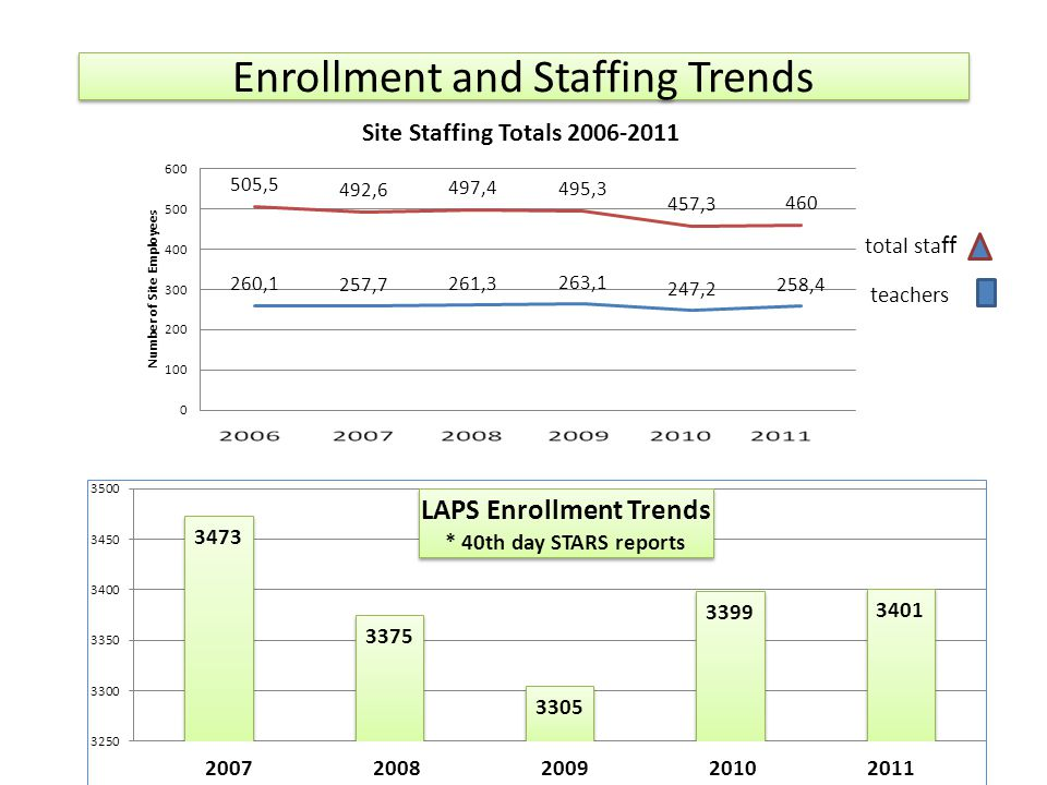 Enrollment and Staffing Trends