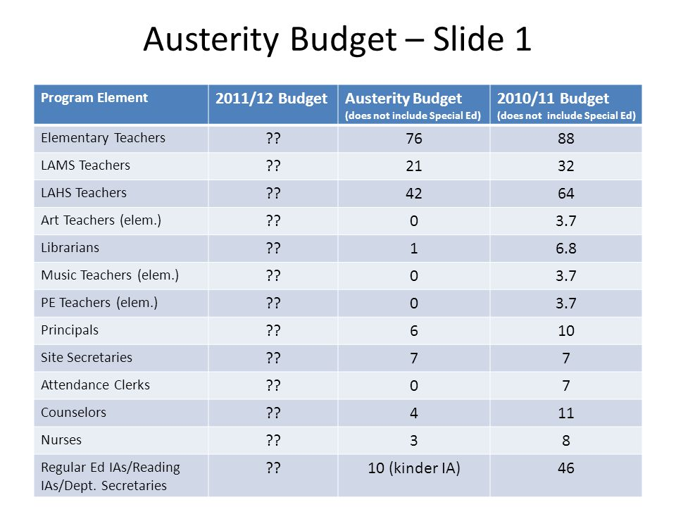 Austerity Budget – Slide 1 Program Element 2011/12 BudgetAusterity Budget (does not include Special Ed) 2010/11 Budget (does not include Special Ed) Elementary Teachers 7688 LAMS Teachers 2132 LAHS Teachers 4264 Art Teachers (elem.) 03.7 Librarians 16.8 Music Teachers (elem.) 03.7 PE Teachers (elem.) 03.7 Principals 610 Site Secretaries 77 Attendance Clerks 07 Counselors 411 Nurses 38 Regular Ed IAs/Reading IAs/Dept.