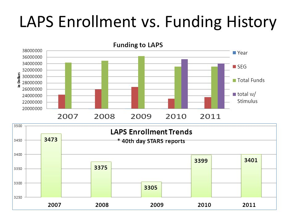LAPS Enrollment vs. Funding History