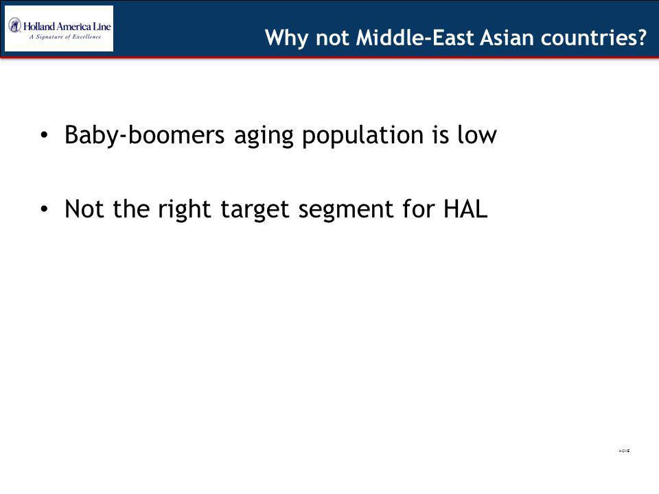 Why not Middle-East Asian countries.