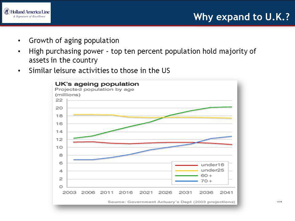 Growth of aging population High purchasing power – top ten percent population hold majority of assets in the country Similar leisure activities to those in the US Why expand to U.K..