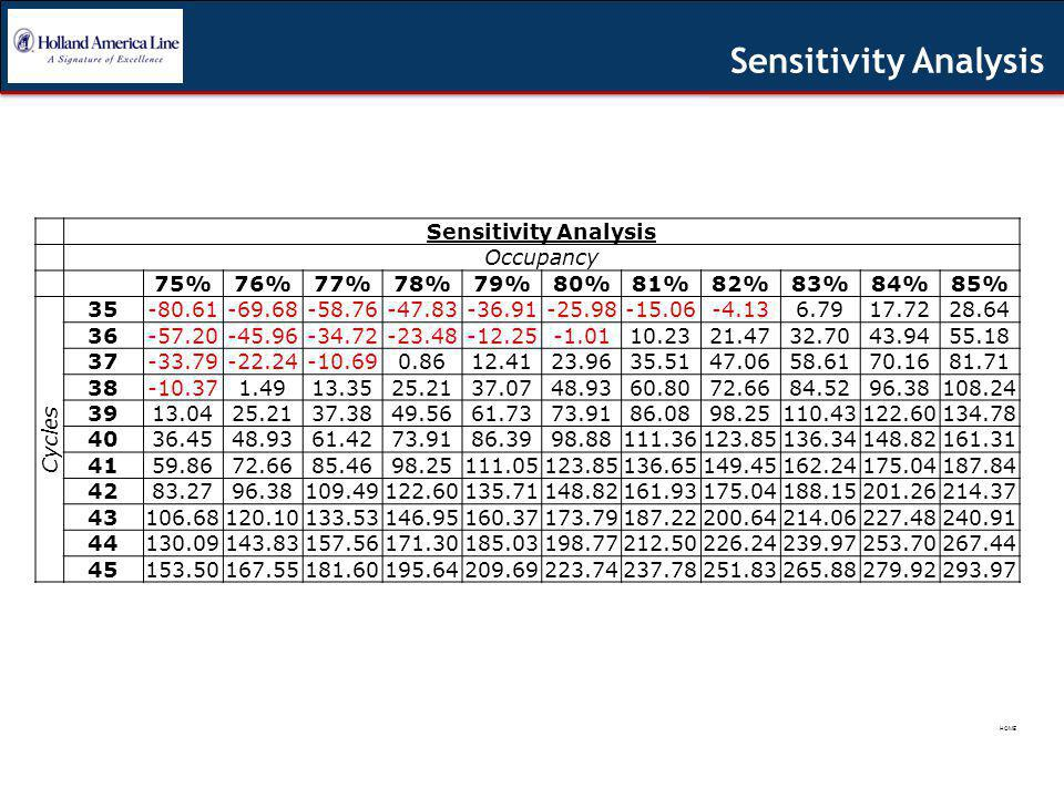 Sensitivity Analysis Occupancy 75%76%77%78%79%80%81%82%83%84%85% Cycles 35-80.61-69.68-58.76-47.83-36.91-25.98-15.06-4.136.7917.7228.64 36-57.20-45.96-34.72-23.48-12.25-1.0110.2321.4732.7043.9455.18 37-33.79-22.24-10.690.8612.4123.9635.5147.0658.6170.1681.71 38-10.371.4913.3525.2137.0748.9360.8072.6684.5296.38108.24 3913.0425.2137.3849.5661.7373.9186.0898.25110.43122.60134.78 4036.4548.9361.4273.9186.3998.88111.36123.85136.34148.82161.31 4159.8672.6685.4698.25111.05123.85136.65149.45162.24175.04187.84 4283.2796.38109.49122.60135.71148.82161.93175.04188.15201.26214.37 43106.68120.10133.53146.95160.37173.79187.22200.64214.06227.48240.91 44130.09143.83157.56171.30185.03198.77212.50226.24239.97253.70267.44 45153.50167.55181.60195.64209.69223.74237.78251.83265.88279.92293.97 Sensitivity Analysis HOME