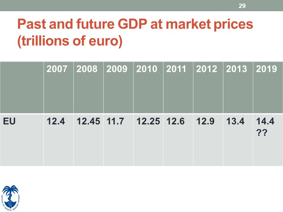 Past and future GDP at market prices (trillions of euro) 20072008200920102011201220132019 EU12.412.4511.712.2512.612.913.414.4 ?? 29