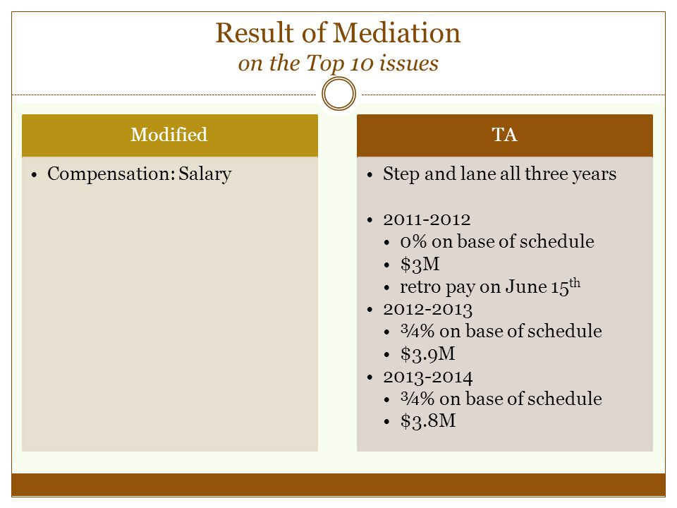 Result of Mediation on the Top 10 issues Modified Compensation: Salary TA Step and lane all three years 2011-2012 0% on base of schedule $3M retro pay on June 15 th 2012-2013 ¾% on base of schedule $3.9M 2013-2014 ¾% on base of schedule $3.8M