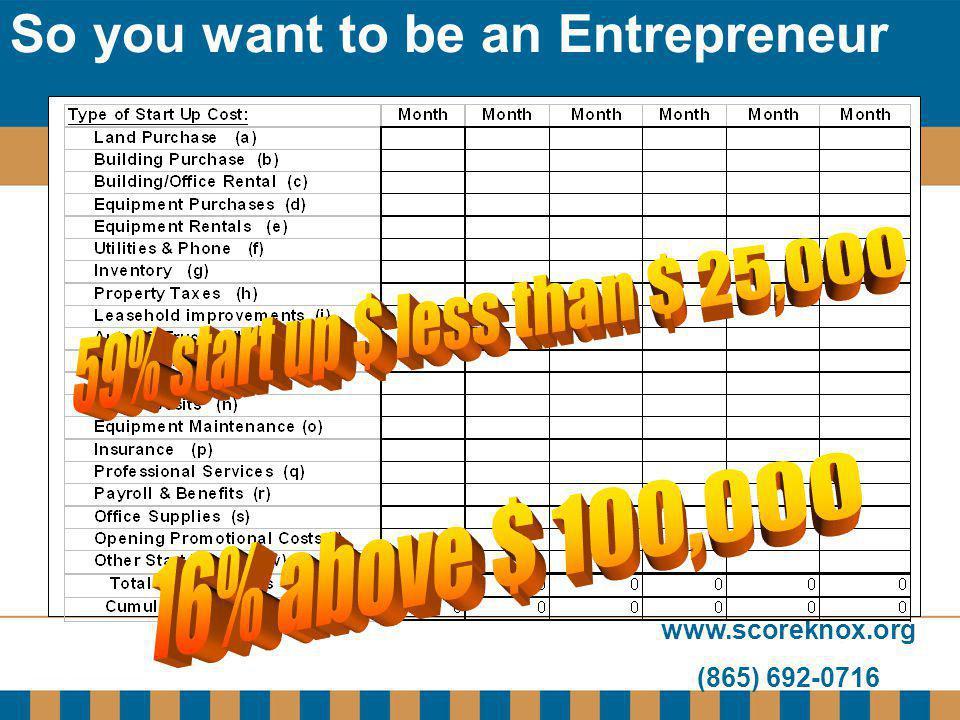 www.scoreknox.org (865) 692-0716 So you want to be an Entrepreneur