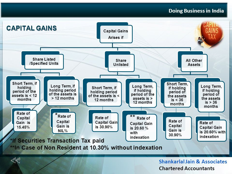 Doing Business in India CAPITAL GAINS Capital Gains Arises if Share Listed /Specified Units Short Term, if holding period of the assets is < 12 months Long Term, if holding period of the assets is > 12 months Share Unlisted Short Term, if holding period of the assets is < 12 months Long Term, if holding period of the assets is > 12 months All Other Assets Short Term, if holding period of the assets is < 36 months Long Term, if holding period of the assets is > 36 months Rate of Capital Gain is 15.45% * Rate of Capital Gain is NIL% Rate of Capital Gain is 30.90% Rate of Capital Gain is 20.60% with indexation ** Rate of Capital Gain is 20.60 % with indexation *If Securities Transaction Tax paid **In Case of Non Resident at 10.30% without indexation Rate of Capital Gain is 30.90% Shankarlal Jain & Associates Chartered Accountants