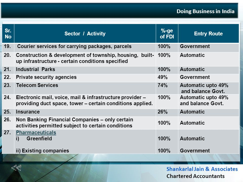 Doing Business in India Sr. No Sector / Activity %-ge of FDI Entry Route 19.