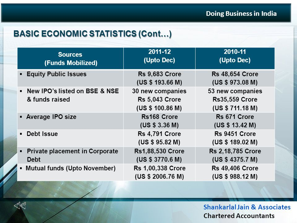 BASIC ECONOMIC STATISTICS (Cont…) BASIC ECONOMIC STATISTICS (Cont…) Doing Business in India Sources (Funds Mobilized) 2011-12 (Upto Dec) 2010-11 (Upto Dec) Equity Public Issues Rs 9,683 Crore (US $ 193.66 M) Rs 48,654 Crore (US $ 973.08 M) New IPOs listed on BSE & NSE & funds raised 30 new companies Rs 5,043 Crore (US $ 100.86 M) 53 new companies Rs35,559 Crore (US $ 711.18 M) Average IPO size Rs168 Crore (US $ 3.36 M) Rs 671 Crore (US $ 13.42 M) Debt Issue Rs 4,791 Crore (US $ 95.82 M) Rs 9451 Crore (US $ 189.02 M) Private placement in Corporate Debt Rs1,88,530 Crore (US $ 3770.6 M) Rs 2,18,785 Crore (US $ 4375.7 M) Mutual funds (Upto November)Rs 1,00,338 Crore (US $ 2006.76 M) Rs 49,406 Crore (US $ 988.12 M) Shankarlal Jain & Associates Chartered Accountants