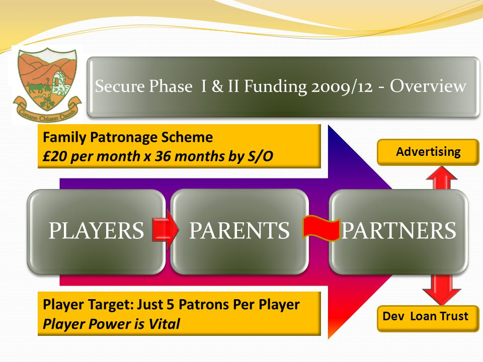 The Life & Soul of Our Community – Past, Present & Future Secure Phase I & II Funding 2009/12 - Overview PLAYERSPARENTSPARTNERS Player Target: Just 5