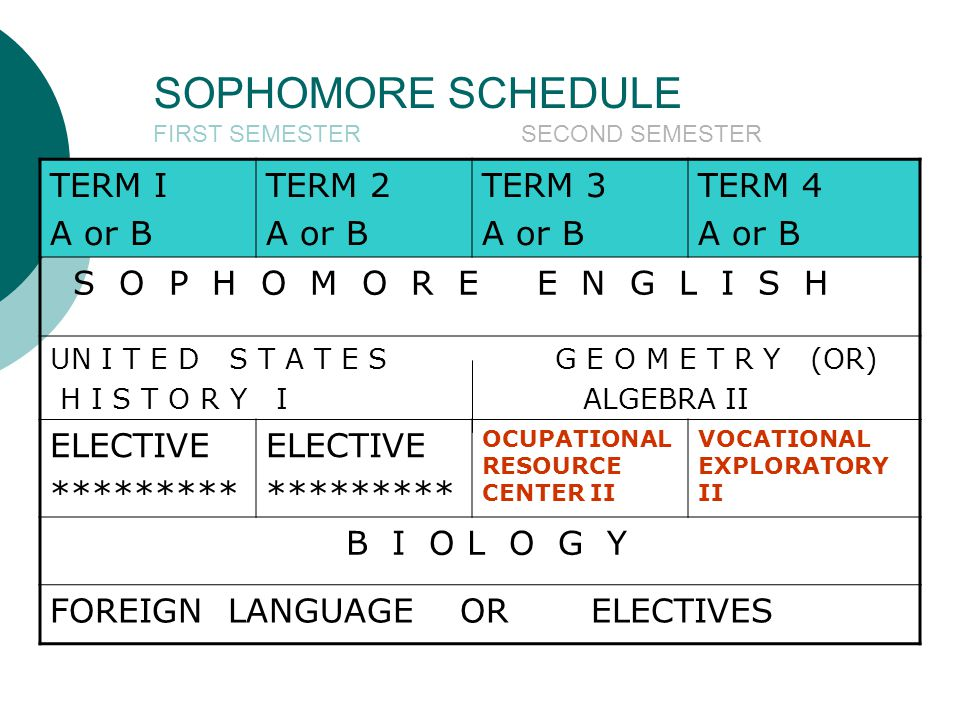 SOPHOMORE SCHEDULE FIRST SEMESTER SECOND SEMESTER TERM I A or B TERM 2 A or B TERM 3 A or B TERM 4 A or B S O P H O M O R E E N G L I S H UN I T E D S T A T E S G E O M E T R Y (OR) H I S T O R Y I ALGEBRA II ELECTIVE ********* ELECTIVE ********* OCUPATIONAL RESOURCE CENTER II VOCATIONAL EXPLORATORY II B I O L O G Y FOREIGN LANGUAGE OR ELECTIVES