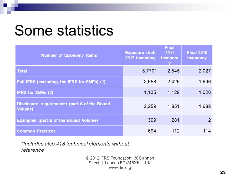 Some statistics © 2012 IFRS Foundation. 30 Cannon Street | London EC4M 6XH | UK. www.ifrs.org 23 Number of taxonomy items Exposure draft 2012 taxonomy
