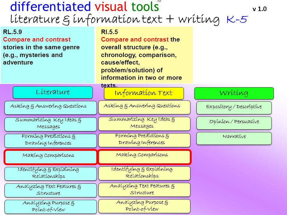 Literature WritingInformation Text TM differentiated visual tools v 1.0 literature & information text + writing K-5 Asking & Answering Questions Summarizing Key Ideas & Messages Forming Predictions & Drawing Inferences Making Comparisons Identifying & Explaining Relationships Analyzing Text Features & Structure Analyzing Purpose & Point-of-View Asking & Answering Questions Summarizing Key Ideas & Messages Forming Predictions & Drawing Inferences Making Comparisons Identifying & Explaining Relationships Analyzing Text Features & Structure Analyzing Purpose & Point-of-View Expository / Descriptive Opinion / Persuasive Narrative RL.5.9 Compare and contrast stories in the same genre (e.g., mysteries and adventure RI.5.5 Compare and contrast the overall structure (e.g., chronology, comparison, cause/effect, problem/solution) of information in two or more texts.