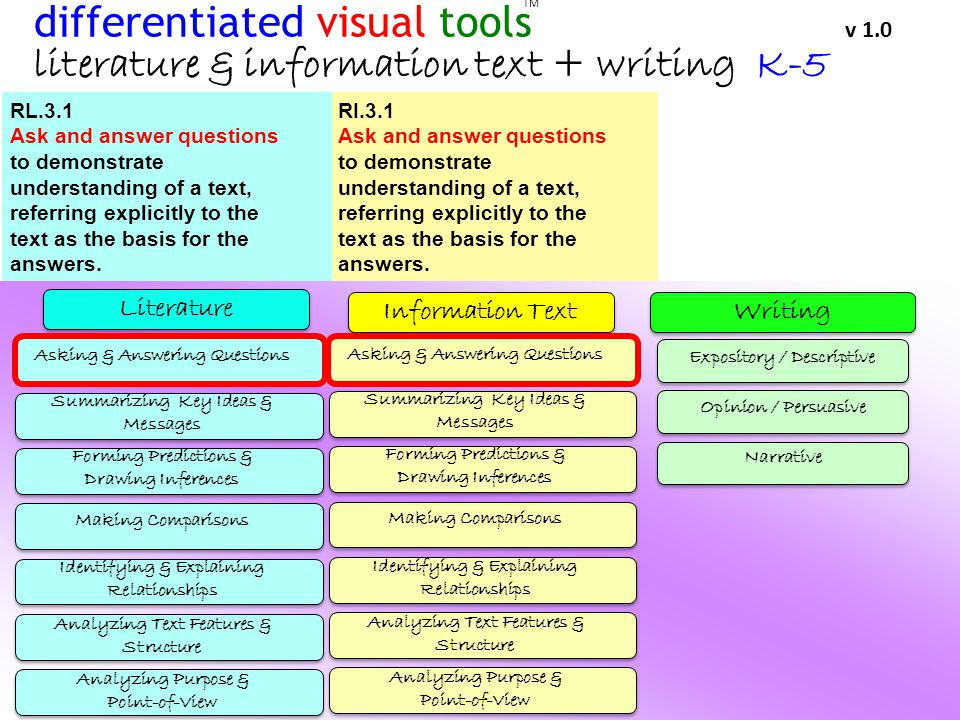 Literature WritingInformation Text TM differentiated visual tools v 1.0 literature & information text + writing K-5 Asking & Answering Questions Summarizing Key Ideas & Messages Forming Predictions & Drawing Inferences Making Comparisons Identifying & Explaining Relationships Analyzing Text Features & Structure Analyzing Purpose & Point-of-View Asking & Answering Questions Summarizing Key Ideas & Messages Forming Predictions & Drawing Inferences Making Comparisons Identifying & Explaining Relationships Analyzing Text Features & Structure Analyzing Purpose & Point-of-View Expository / Descriptive Opinion / Persuasive Narrative RL.3.1 Ask and answer questions to demonstrate understanding of a text, referring explicitly to the text as the basis for the answers.