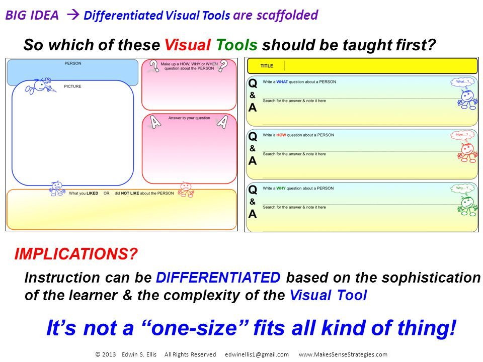 BIG IDEA Differentiated Visual Tools are scaffolded So which of these Visual Tools should be taught first.
