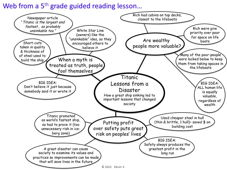 Web from a 5 th grade guided reading lesson… © 2013 Edwin S.