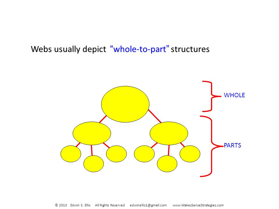 Webs usually depict whole-to-part structures WHOLE PARTS © 2013 Edwin S.