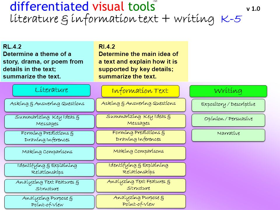 literature & information text + writing K-5 The standards are arranged developmentally In each category, they become increasingly complex Webs can be excellent visual tools for teaching basic summarization skills …but are webs the best tools for addressing complex Core Standards.