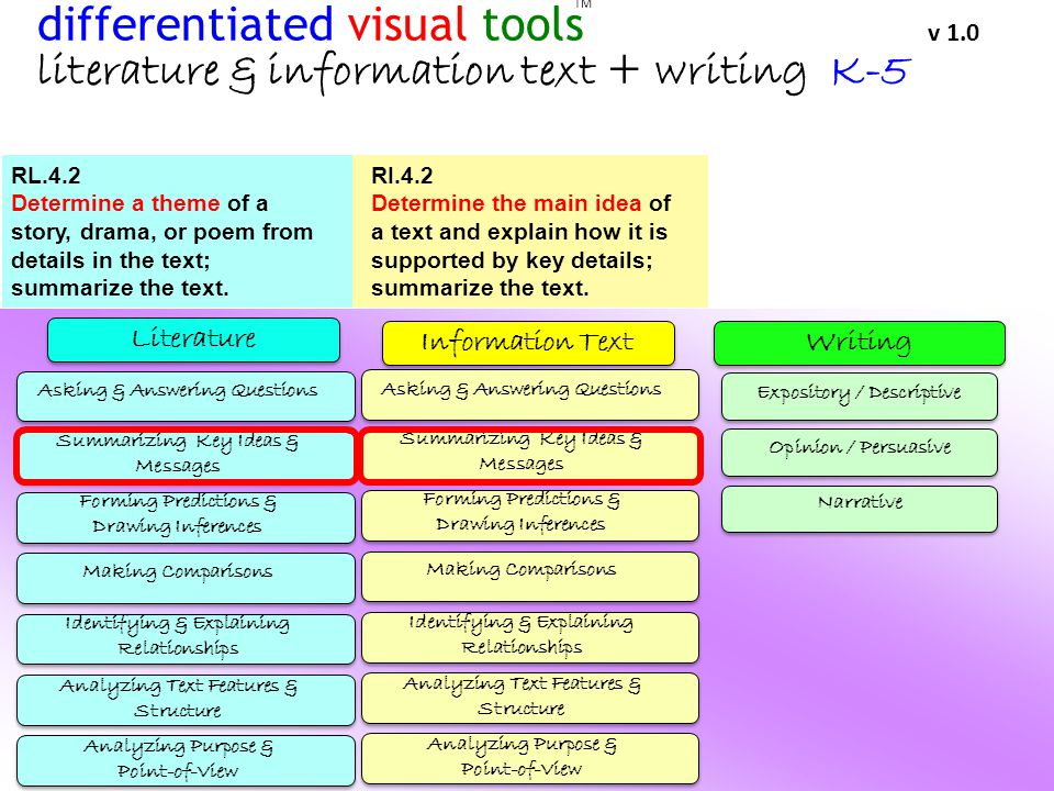 Literature WritingInformation Text TM differentiated visual tools v 1.0 literature & information text + writing K-5 Asking & Answering Questions Summarizing Key Ideas & Messages Forming Predictions & Drawing Inferences Making Comparisons Identifying & Explaining Relationships Analyzing Text Features & Structure Analyzing Purpose & Point-of-View Asking & Answering Questions Summarizing Key Ideas & Messages Forming Predictions & Drawing Inferences Making Comparisons Identifying & Explaining Relationships Analyzing Text Features & Structure Analyzing Purpose & Point-of-View Expository / Descriptive Opinion / Persuasive Narrative RL.4.2 Determine a theme of a story, drama, or poem from details in the text; summarize the text.