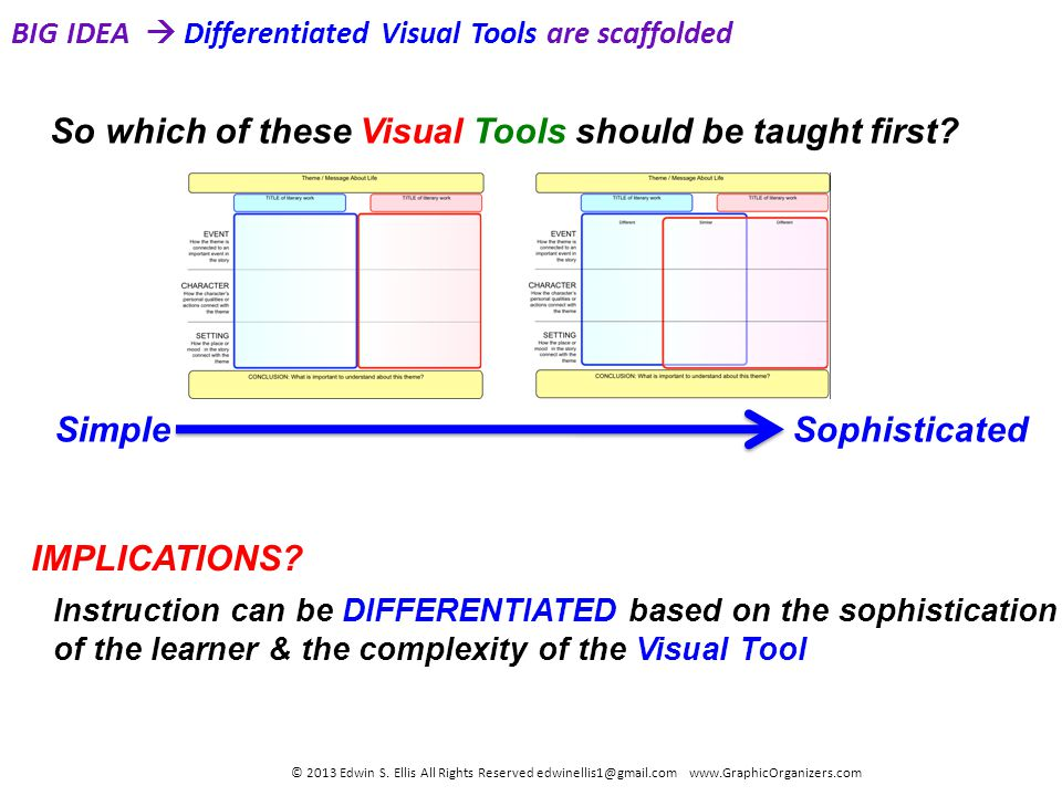 BIG IDEA Differentiated Visual Tools are scaffolded © 2013 Edwin S.