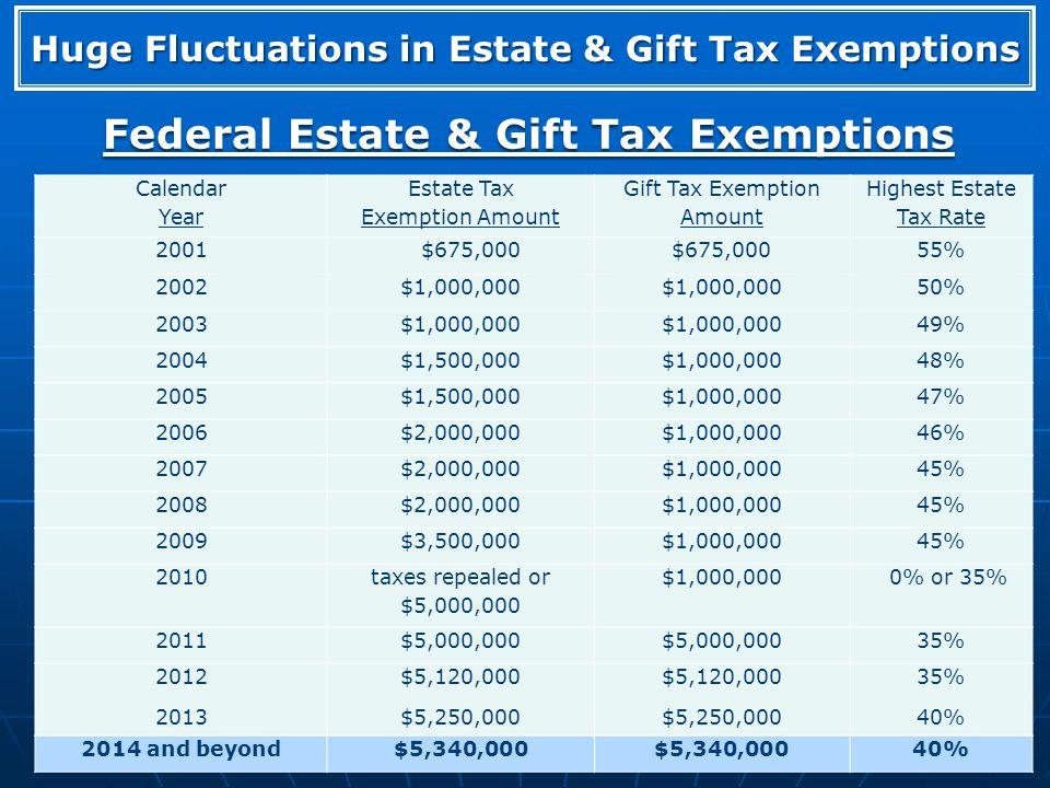 Federal Estate & Gift Tax Exemptions Calendar Year Estate Tax Exemption Amount Gift Tax Exemption Amount Highest Estate Tax Rate 2001 $675,000 55% 200