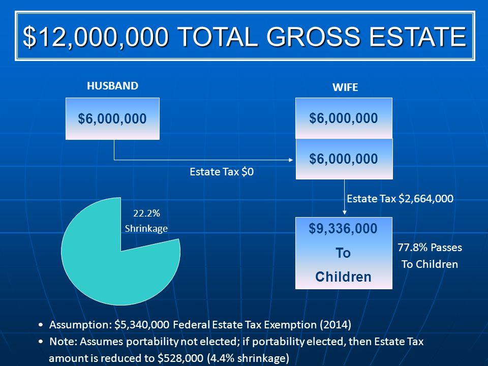 HUSBAND $12,000,000 TOTAL GROSS ESTATE 22.2% Shrinkage $6,000,000 WIFE $6,000,000 $9,336,000 To Children Estate Tax $2,664,000 Assumption: $5,340,000