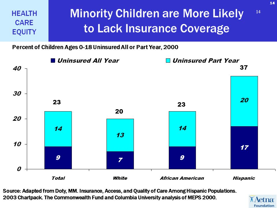 14 HEALTH CARE EQUITY 14 Minority Children are More Likely to Lack Insurance Coverage 23 20 23 37 Percent of Children Ages 0-18 Uninsured All or Part Year, 2000 Source: Adapted from Doty, MM.