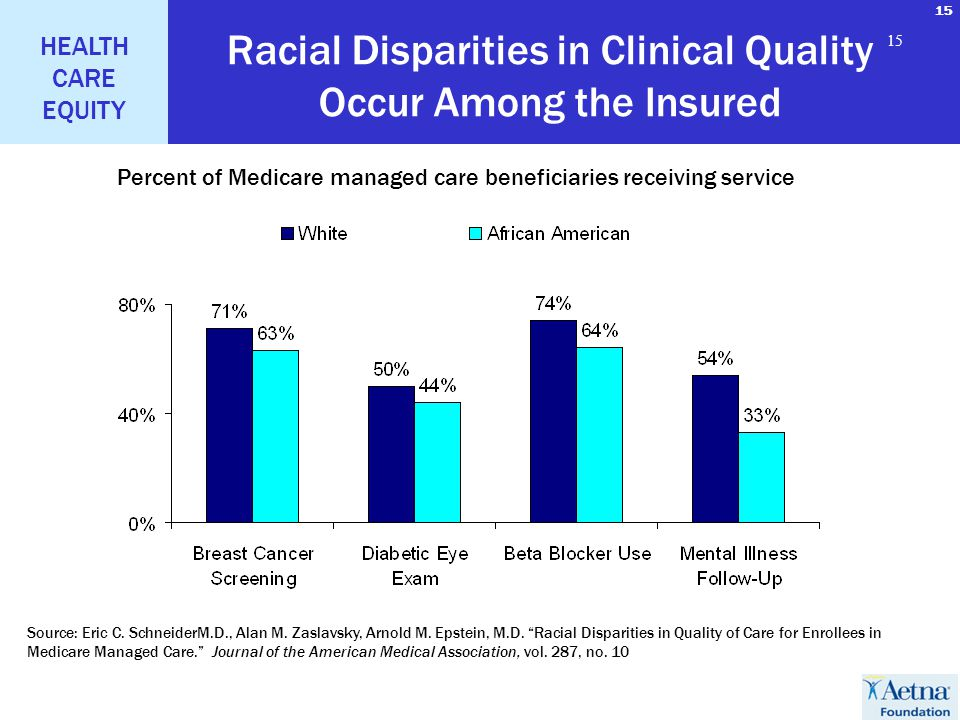 15 HEALTH CARE EQUITY 15 Racial Disparities in Clinical Quality Occur Among the Insured Source: Eric C.