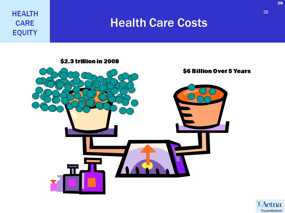 20 HEALTH CARE EQUITY 20 Health Care Costs $6 Billion Over 5 Years $2.3 trillion in 2008