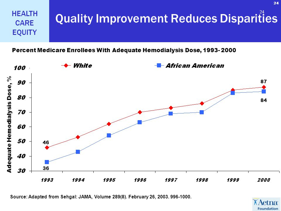 24 HEALTH CARE EQUITY 24 Quality Improvement Reduces Disparities Percent Medicare Enrollees With Adequate Hemodialysis Dose, 1993- 2000 Source: Adapted from Sehgal: JAMA, Volume 289(8).