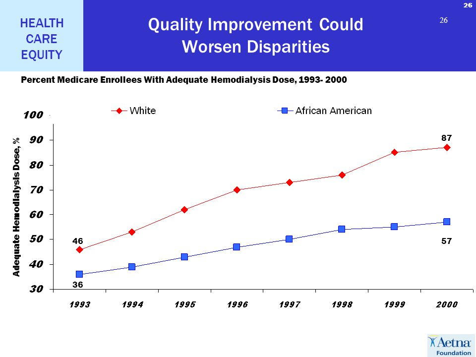 26 HEALTH CARE EQUITY 26 Quality Improvement Could Worsen Disparities Percent Medicare Enrollees With Adequate Hemodialysis Dose, 1993- 2000 46 36 87 57 Adequate Hemodialysis Dose, %
