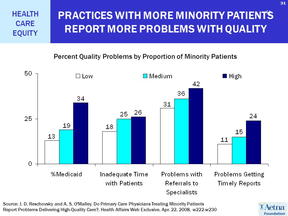31 HEALTH CARE EQUITY 31 PRACTICES WITH MORE MINORITY PATIENTS REPORT MORE PROBLEMS WITH QUALITY Percent Quality Problems by Proportion of Minority Patients Source: J.