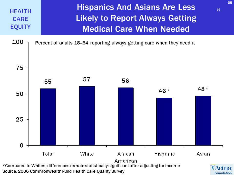 35 HEALTH CARE EQUITY 35 Percent of adults 18--64 reporting always getting care when they need it *Compared to Whites, differences remain statisticall