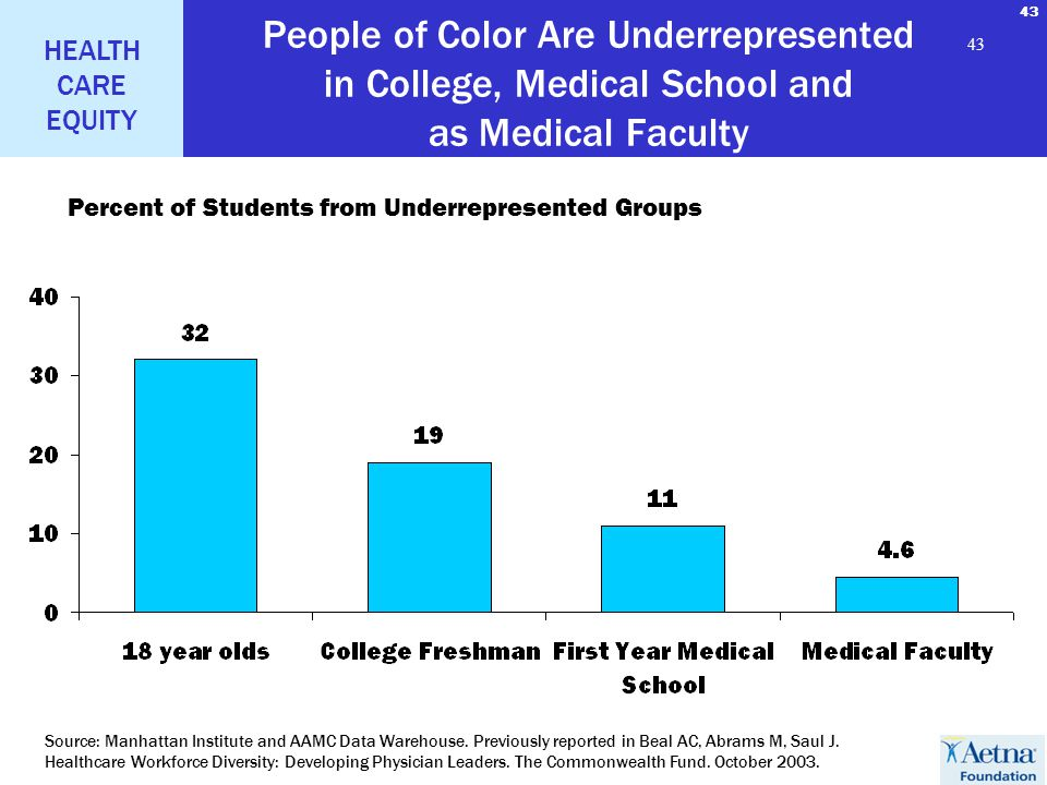 43 HEALTH CARE EQUITY 43 People of Color Are Underrepresented in College, Medical School and as Medical Faculty Percent of Students from Underrepresented Groups Source: Manhattan Institute and AAMC Data Warehouse.