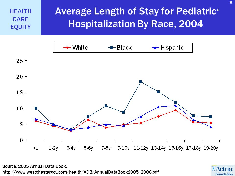 6 HEALTH CARE EQUITY 6 6 Average Length of Stay for Pediatric Hospitalization By Race, 2004 Source: 2005 Annual Data Book. http://www.westchestergov.c