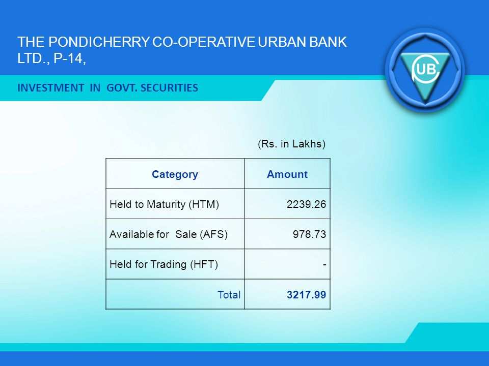 THE PONDICHERRY CO-OPERATIVE URBAN BANK LTD., P-14, INVESTMENT IN GOVT. SECURITIES CategoryAmount Held to Maturity (HTM)2239.26 Available for Sale (AF