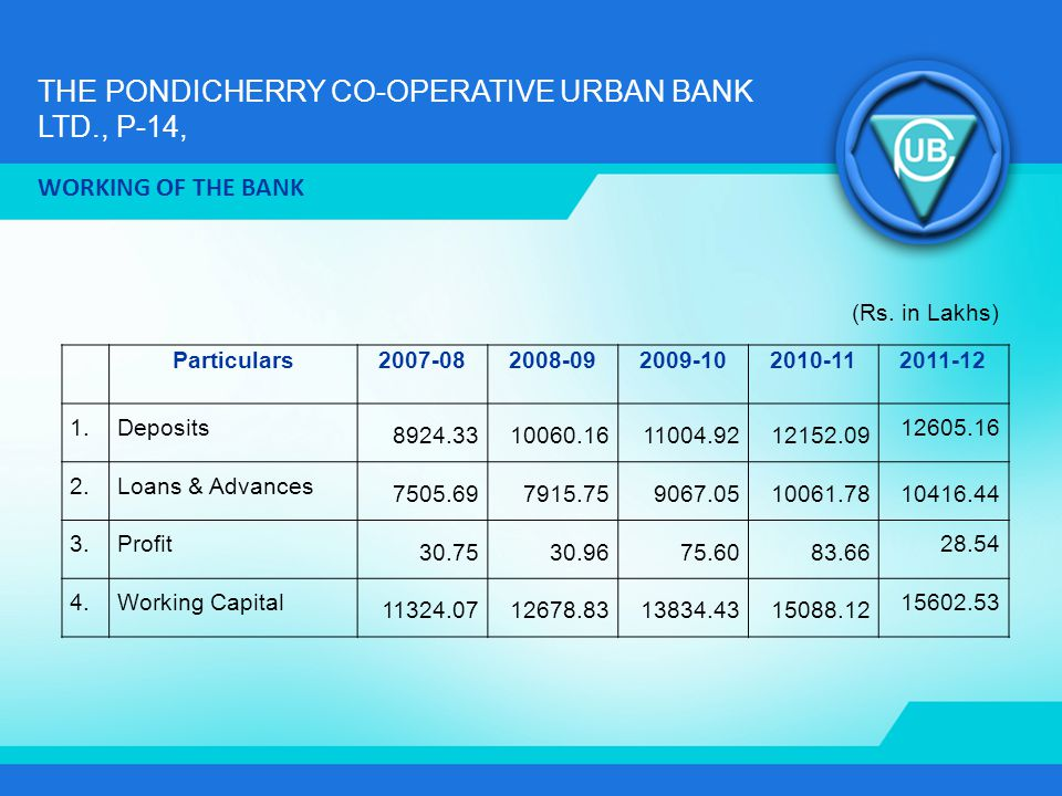 THE PONDICHERRY CO-OPERATIVE URBAN BANK LTD., P-14, WORKING OF THE BANK Particulars2007-082008-092009-102010-112011-12 1.Deposits 8924.3310060.1611004