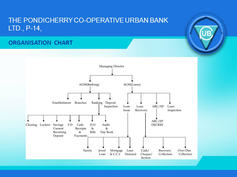 THE PONDICHERRY CO-OPERATIVE URBAN BANK LTD., P-14, ACHIEVEMENTS & CREDITS Reserve Bank of India licensed Bank w.e.f.