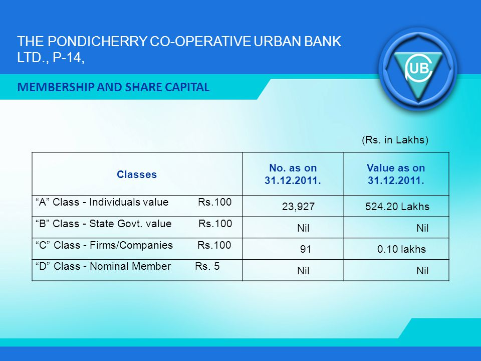 THE PONDICHERRY CO-OPERATIVE URBAN BANK LTD., P-14, MEMBERSHIP AND SHARE CAPITAL Classes No. as on 31.12.2011. Value as on 31.12.2011. A Class - Indiv