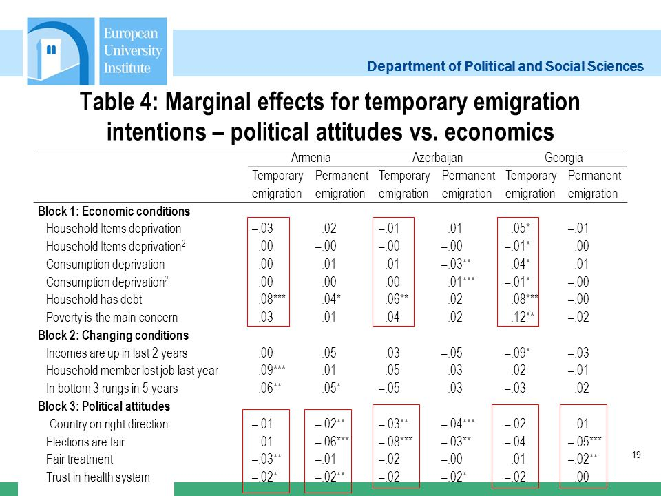Department of Political and Social Sciences Table 4: Marginal effects for temporary emigration intentions – political attitudes vs. economics ArmeniaA