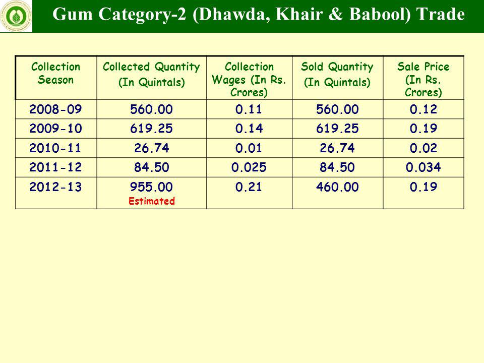 Gum Category-2 (Dhawda, Khair & Babool) Trade Collection Season Collected Quantity (In Quintals) Collection Wages (In Rs. Crores) Sold Quantity (In Qu