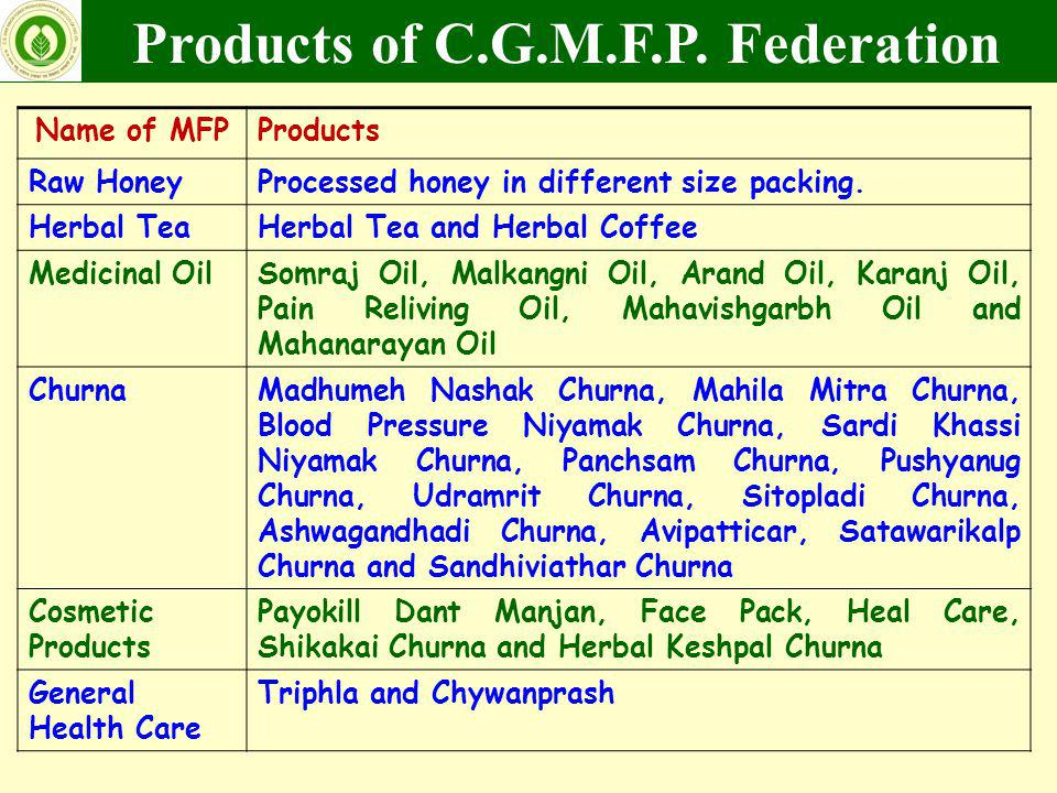 Name of MFPProducts Raw HoneyProcessed honey in different size packing. Herbal TeaHerbal Tea and Herbal Coffee Medicinal OilSomraj Oil, Malkangni Oil,