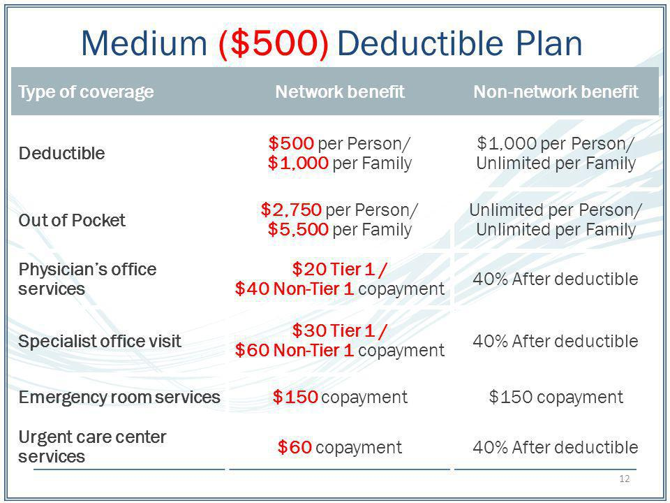 Medium ($500) Deductible Plan Type of coverageNetwork benefitNon-network benefit Deductible $500 per Person/ $1,000 per Family $1,000 per Person/ Unlimited per Family Out of Pocket $2,750 per Person/ $5,500 per Family Unlimited per Person/ Unlimited per Family Physicians office services $20 Tier 1 / $40 Non-Tier 1 copayment 40% After deductible Specialist office visit $30 Tier 1 / $60 Non-Tier 1 copayment 40% After deductible Emergency room services$150 copayment Urgent care center services $60 copayment40% After deductible 12