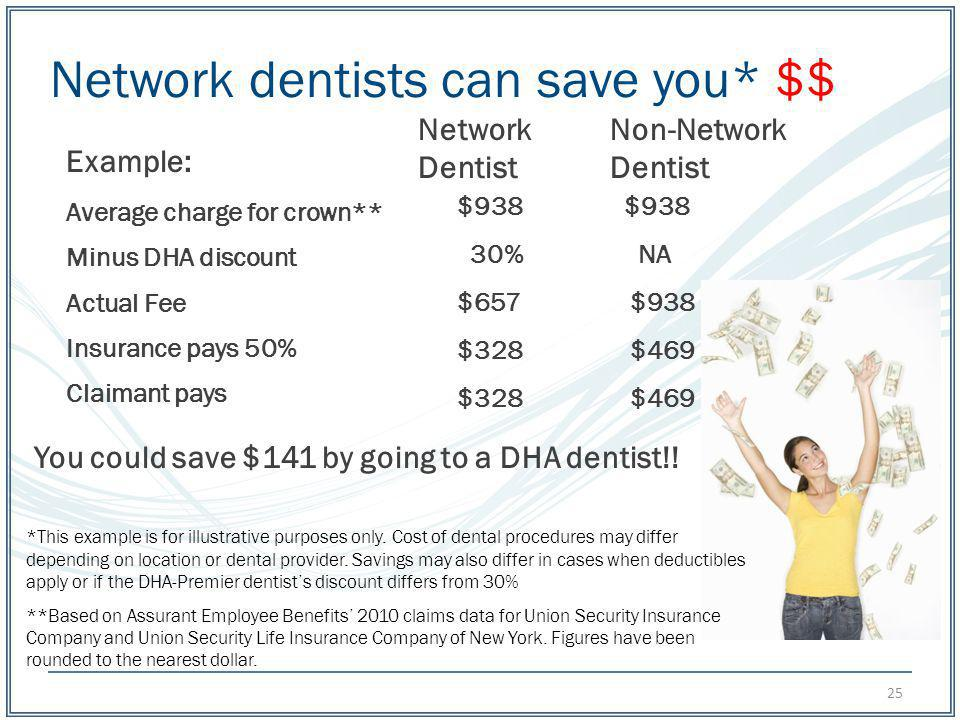 Network dentists can save you* $$ Average charge for crown** Minus DHA discount Actual Fee Insurance pays 50% Claimant pays Network Dentist Non-Networ