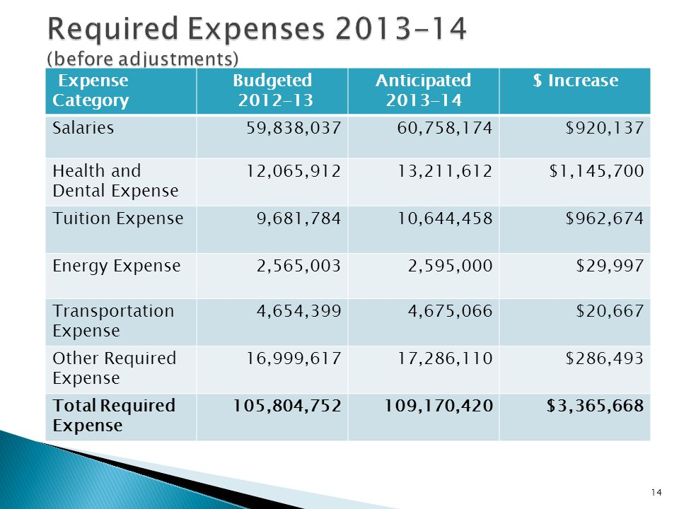 14 Expense Category Budgeted 2012-13 Anticipated 2013-14 $ Increase Salaries59,838,03760,758,174$920,137 Health and Dental Expense 12,065,91213,211,61